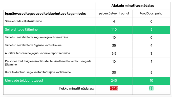 Tallink FoodDocs kliendilugu