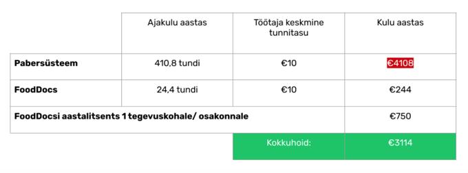 Tallink FoodDocs kliendilugu2